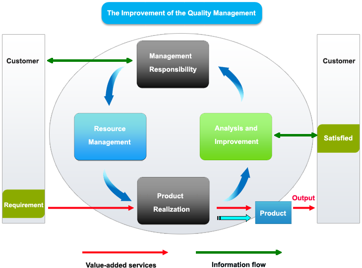 Product Quality Control System Quality Control System